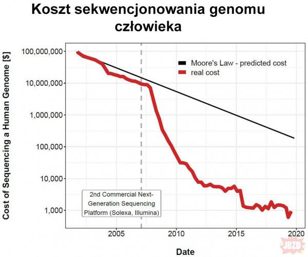 Koszt sekwencjonowania genomu